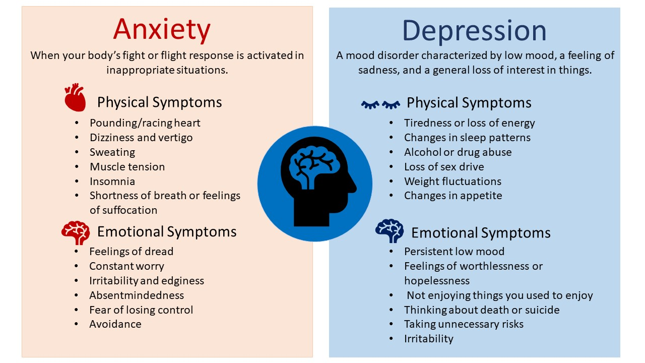 Depression-and-Anxiety-Graphic - Morton Harbour